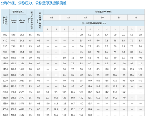钢丝网骨架复合管技术参数表