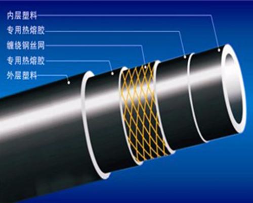 钢丝网骨架复合管价格