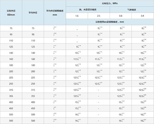 钢骨架聚乙烯复合管技术参数表