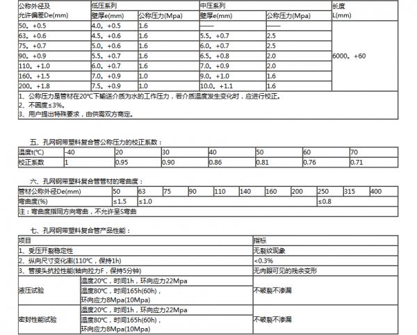 孔网钢带聚乙烯复合管技术规格参数